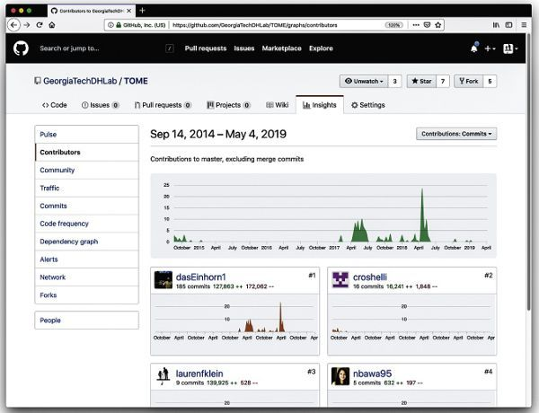 """A screenshot from the Georgia Tech Digital Humanities Lab on GitHub, showing the """"Contributors"""" page of the """"Insights"""" tab. At the top, it reads """"Sep 14, 2014 – May 4, 2019"""" (the timeframe for the project) and a small caption, """"Contributions to master, excluding merge commits."""" The site shows several area charts with the timeframe on the horizontal axis and the frequency count of contributions on the vertical axis. The main graph shows the contributions of all members over time. Beneath it, there are several smaller graphs that show the contributions of each individual member, as well as the quantity, frequency, and duration of each contribution."""