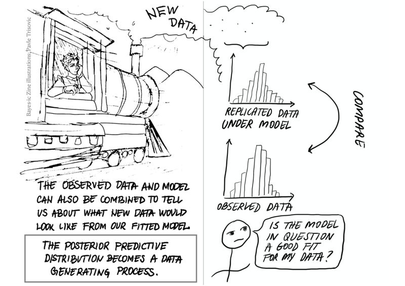 """Back Cover - BayesThere is a train with the person in the window, and the train is spouting out smoke. In the smoke are the words: """"New data.""""  Text at the bottom of the panel says: """"The observed data and model can also be combined to tell us about what new data would look like from our fitted model.""""  A rectangle surrounds the following text: """"The posterior predictive distribution becomes a data generating process.""""  Page 7  The smoke from the train on the Back Cover of the Bayes-ic zine expands to this page and becomes a histogram of data generated from the posterior predictive distribution, labeled """"Replicated data under model."""" This is compared to a histogram of observed data, shown below. A person asks: """"Is the model in question a good fit for my data?"""" A curved arrow points toward both the histogram labeled """"replicated data under model"""" and """"observed data"""", with the word """"compare"""" next to the arrow."""