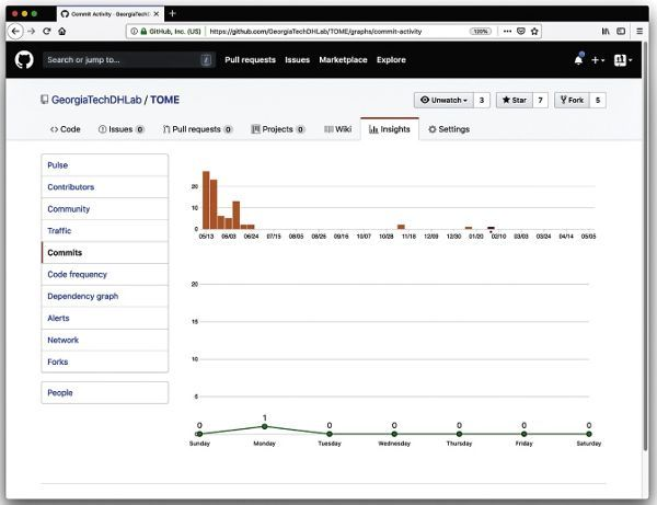 """A screenshot from the Georgia Tech Digital Humanities Lab on GitHub, showing the """"Commits"""" page of the """"Insights"""" tab. There are two separate graphs on the site. The first shows the total number of Commits over time with the timeframe on the horizontal axis, ranging from 06/13 to 05/05, and with the frequency count on the vertical axis. Beneath it, the second graph shows the frequency of commits throughout the week. The vertical axis represents the frequency count, as above, but the horizontal axis represents each day of the week."""