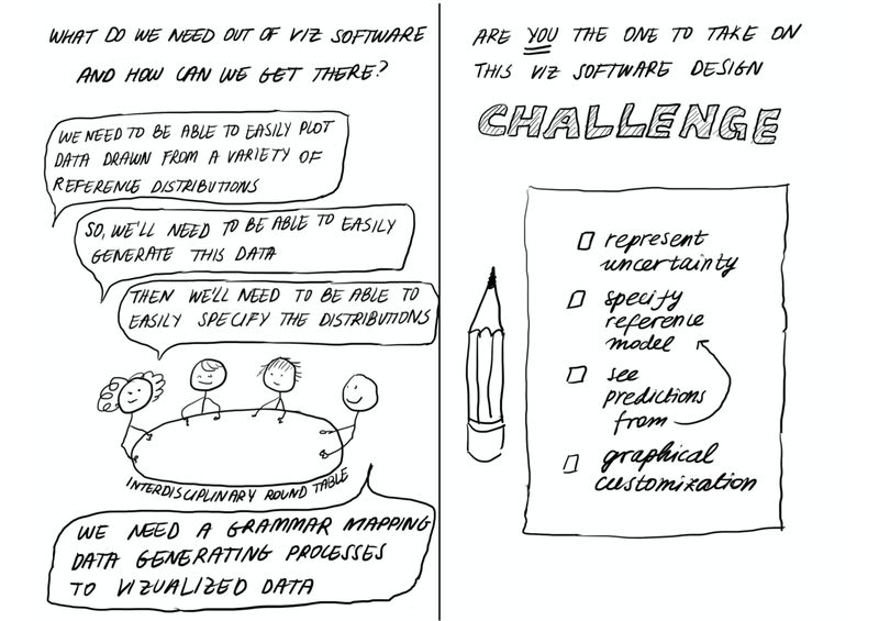 """Page 14  The title text asks: """"What do we need out of viz software and how can we get there?""""  Four figures sit around a table, labelled the """"interdisciplinary round table"""", one with curly hair, one with hair combed to the side, one with messy hair, and one with no hair.  The first says """"We need to be able to easily plot data drawn from a variety of reference distributions.""""  The second says """"So, we'll need to be able to easily generate this data.""""  The third says """"Then we'll need to be able to easily specify the distributions.""""  The final person says """"We need a grammar mapping data generating processes to visualized data!""""  Page 15  The title text asks: """"Are you the one to take on this viz design challenge?"""" The word """"you"""" is underlined twice, and the word """"challenge"""" is written larger in bubble letters.  There is a checklist with a pencil beside it. Items on the checklist include """"represent uncertainty,"""" """"specify reference model,"""" """"see predictions from"""" with an arrow pointing to the previous entry, and """"graphical customization."""""""