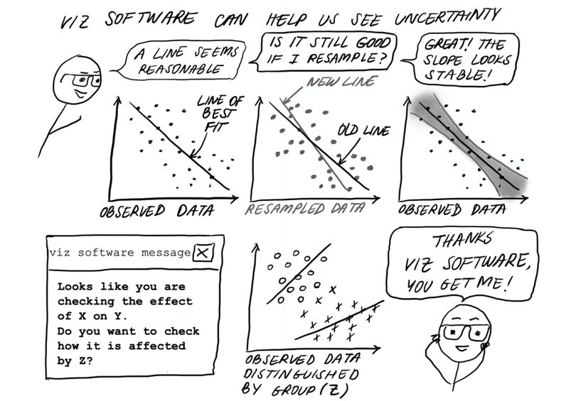 """Page 12 &13  Title text goes across both pages, and reads: """"Viz software can help us see uncertainty""""  A stick-person wearing glasses is shown with three sequential speech bubbles, each with a graph below it:  the first says """"A line seems reasonable"""" is above a plot labeled """"Observed data"""" with data points decreasing as the x axis increases, with a line through the apparent middle that's labeled """"line of best fit"""";  the second says """"Is it still good if I resample?"""" which is above a plot labeled """"Resampled data"""" with new data points behaving in a similar way as before, and both the line from the last plot (labeled """"old line"""") and a new line of best fit (labeled """"new line"""") are shown;  and finally, the final speech bubble says """"Great! The slope looks stable!"""", which is above a plot labeled """"Observed data"""", the original data points and line of best fit, in addition to a shaded-in region between two curves representing the uncertainty in the best fit line.  Below, a pop-up window labeled """"viz software message"""" is shown with the message: """"Looks like you are checking on X and Y. Do you want to check how it is affected by Z?""""Next to this window is a graph labeled """"Observed data distinguished by group (Z)"""", with half of the data from before drawn in circles near the top left-hand part of the graph, and the other half drawn as x's toward the bottom right-hand part of the graph. Each group has its own line, drawn pointing in different directions from each other and the original line of best fit. The stick figure person clasps their head in joy, and says """"Thanks viz software, you get me!"""""""