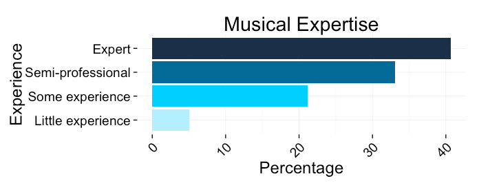 """Barplots of musical expertise. Expert or full-professional activity 40.68%, Semi-professional activity (several years of practice, skills confirmed) 33.05%, """"Some experience (advanced amateur, some years of practice) 21.19%, and Little experience (occasional amateur) 5.08%."""