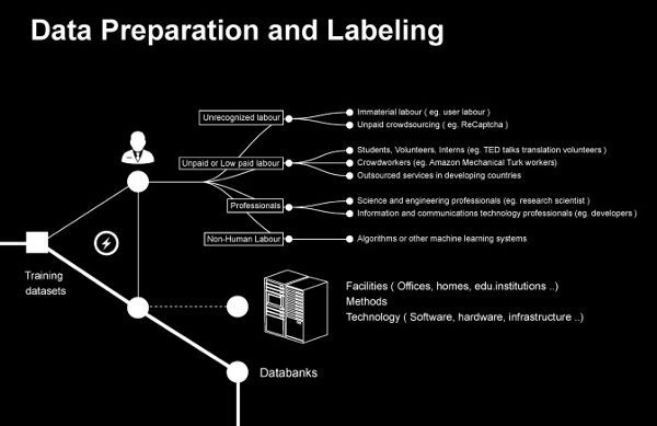 """The figure is a detail from the visualization above, showing a flow chart entitled """"Data Preparation and Labeling."""" The chart begins with a box labeled """"Training Datasets"""" and splits into two subcategories, labour and preparation, represented by an outline of a worker and a data bank, respectively. At that point, the flow chart splits into lettered lists in which the next steps are listed beneath each label. Some labels have examples, which are described as numbered lists. The text associated with each node in the flowchart is as follows:  Training Dataset forward to Labour forward to Preparation Labor forward to Unrecognized Labour forward to Unpaid or Low-paid Labour  forward to Professionals forward to Non-Human Labour Unrecognized Labour 1. Immaterial labour (eg. user labour) 2. Unpaid crowdsourcing (eg. ReCaptcha) Unpaid or Low-paid Labour  1. Students, Volunteers, Interns (eg. TED talks translation volunteers) 2. Crowdworkers (eg. Amazon Mechanical Turk workers) 3. Outsourced services in developing countries Professionals 1. Science and engineering professionals (eg. research scientist) 2. Information and communication technology professionals (eg. developers) Non-Human Labour 1. Algorithms or other machine learning systems Preparation 1. Facilities (Offices, homes, .edu institutions) 2. Methods 3. Technology (Software, hardware, infrastructure)"""