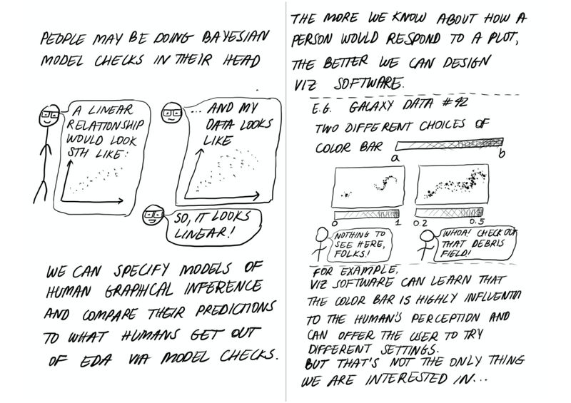 """Page 10  Text at the top reads: """"People may be doing Bayesian model checks in their head""""  A stick figure with glasses is next to a thought bubble that says: """"A linear relationship would look like:"""", followed by a plot of data points rising linearly from the origin in the same thought bubble. Next to this, are two copies of the stick-person's head, one on top thinking: """"...and then my data looks like"""", with a plot of data points rising roughly linearly from the origin in the same thought bubble. The second copy of the stick-person's head is below and says """"So, it looks linear!""""  Text at the bottom reads: """"We can specify models of human graphical inference and compare their predictions to what humans get out of EDA via model checks.""""  Page 11  Text at the top reads: """"The more we know about how a person would respond to a plot, the better we can design viz software.""""  A dashed line separates this text from an example below.  Text reads: """"E.g. Galaxy data #42, two different choices of color bar."""" This is followed by a long, skinny rectangle -- the color bar -- labeled """"a"""" at the left end and """"b"""" at the right end. It is shaded from white to black from a to b.  Below this are two versions of a galaxy image, made distinct by their own color bar. In the lefthand image are two galaxies that do not seem to be interacting, and the color bar is labeled from 0 to 1. A stick figure below points to the image and says, """"Nothing to see here, folks!"""" In the righthand image, the color bar is now labeled from 0.2 to 0.5, so we can see many more features including tidal debris between and around the galaxies. A stick figure below points to the image and says, """"Woah! Check out that debris field!""""  A dashed line separates the example from the rest of the text.  Text continues, """"For example, viz software can learn that the color bar is highly influential to the human's perception and can offer the user to try different settings. But that's not the only thing we are interested in…"""""""