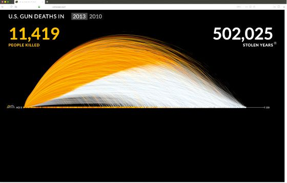 """A dense web of semi-circular arcs are plotted against a black background and the same x-axis. The arcs each represent a human life and are colored orange while the person is alive and grey after they have been killed in gun violence. In aggregate the left-hand side of the chart has many orange threads that have then turned to grey on the right. At the top left, a counter reads: """"11,419 people killed."""" At the top right, another counter reads: """"502,025 stolen years."""""""