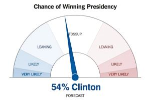 """A visualization of a probability scale as a gauge or speedometer for candidates Hillary Clinton and Donald Trump for the U.S. 2016 Presidential Election. The title reads """"Chance of Winning Presidency."""" The scale is a semicircle and higher probabilities are represented by darker shades and larger subsections. Left of the center represents a win for Democrats and right of the center represents a win for Republicans. From left to right, the scale reads Very Likely (dark blue), Likely (blue), Leaning (light blue), Tossup (white), Leaning (light red), Likely (red), Very Likely (dark red). On the scale, is a pointer which lies in the Tossup section and slightly yields left. At the bottom of the scale, it reads """"54% Clinton Forecast."""""""