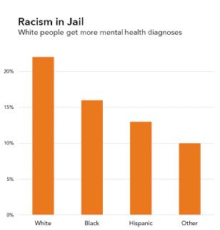 """A bar graph which has the same data & graphical representation as the one in figure 06.06a. However, the title of this one reads """"Racism in Jail, White people get more mental health diagnoses."""""""