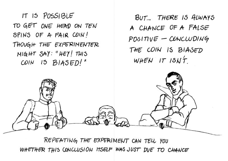 """Page 5 and 6  Text at the top states: """"It's possible to get one head on ten spins of a fair coin! Though the experimenter might say 'Hey, this is biased!'.""""  Text continues at the top of the opposite page: """"But… there is always a chance of a false positive -- concluding the coin is biased when it isn't.""""  Below, three figures are seen spinning coins.  Text at the bottom states: """"Repeating the experiment can tell you whether this conclusion itself was just due to chance."""""""