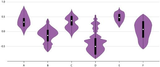 A graph that shows 6 different violin plots. The horizontal axis is the letters A through F and the vertical axis starts at -.5 and increases to 1.0 in .5 increments. None of them are labeled and there is no title because the chart is meant to illustrate the idea of violin plots as a chart form. Each violin plot is composed of a box plot, as it would regularly appear, and a density plot, which is shown on each side of the box plot symmetrically. The box plots are black bars, which represent the interquartile range, with a white circle in the middle representing the median and with thin black lines extending up and down to represent the maximum and minimum, respectively. In the density plot, its width represents the frequency. The density plots are colored purple. Overall, the plots could be read as beautiful purple vaginas which is why the authors referenced them in the caption.