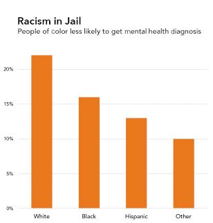"""A bar graph which has the same data & graphical representation as the one in figure 06.06a. However, the title of this one reads """"Racism in Jail, People of color less likely to get mental health diagnosis."""""""