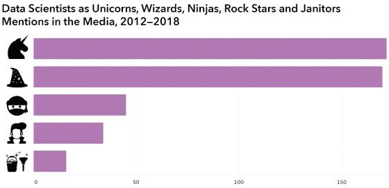 """A bar chart which shows the number of mainstream media mentions of data scientists as different metaphors. The title reads """"Data Scientists as Unicorns, Wizards, Ninjas, Rock Stars and Janitors; Mentions in the Media, 2012-2018."""" There is a black silhouetted icon for each metaphor (Unicorn, Wizard, etc.) on the vertical axis and a frequency count on the horizontal axis ranging from 0 to past 150. Unicorn and Wizard are, by far, the highest count, followed by Ninjas, Rock Stars and finally, Janitors."""