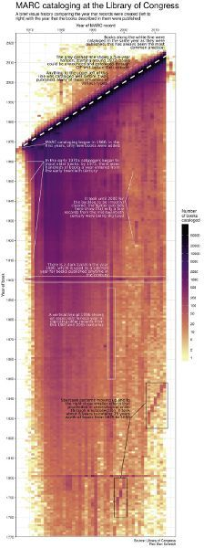 """A heatmap-style visualization of the MARC catalogue records of the Library of Congress. The x-axis represents the year that each book's MARC record was created, spanning from 1966 to 2017. The y-axis represents the year that the book was published, spanning from 1770 to 2017. Color is used to indicate the number of records that correspond to any particular combination of data of record creation and data of book publication. The color scale ranges from black to yellow passing through a purple-pink-orange gradient. The numerical range of the color scale is 50,000 (black) to 1 (yellow) books catalogued. Most of the heatmap is in the purple to orange spectrum, indicating 5000 to 50 books catalogued at each location on the chart. Several significant areas of the heatmap are annotated directly on the visualization: the top-most point at the far left of the visualization, an orange square, which is annotated as follows: """"MARC cataloging began in 1966; in the first years, only new books were added""""; several vertical lines at the left of the chart which fade from purple to yellow, annotated as follows: """"In the early 1970s, catalogers began to input older books; by 1972, there were hundreds of books a year entered from the early twentieth century""""; a long vertical rectangular area of orange on the right-hand side of the chart, annotated as follows: """"It took until 2000 for the backlog to be (mostly) cleared: the lighter patches here show that only a few records from the mid-twentieth century were being digitized""""; a dark purple horizontal line in the middle of the chart, annotated as follows: """"There is a dark band in the year 1900, which is used as a catchall year for books published anytime in the century""""; a dark purple vertical line in 1996, annotated as follows: """"A vertical line shows that 1996 was an especially furious year of digitizing older records from the 19th and 20th centuries"""": and dark red step-like shapes annotated as follows: """"Staircase patterns moving up and t"""