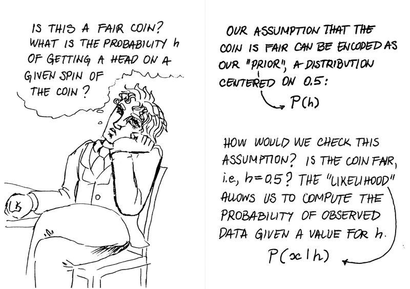 """Page 1  The person daydreams: """"Is this a fair coin? What is the probability, h, of getting a head on a given spin of the coin?""""  Page 2  Text states: """"Our assumption that the coin is fair can be encoded as our """"prior,"""" a distribution centered on 0.5.""""  There is an arrow between the word """"prior"""" and the notation P(h)  Text continues: """"How would we check this assumption? Is the coin fair, i.e. h=0.5? The """"likelihood"""" allows us to compute the probability of observed data given a value for h.""""  There is an arrow between the word """"likelihood"""" and the notation P(x
