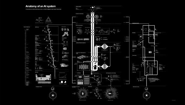 """A visualization of the labor required to produce an Amazon Echo. The title reads """"Anatomy of an AI system."""" The visualization is white lines and text on black background, and incredibly detailed and complex, which helps to emphasize the many steps that are required to produce an Echo, such as assembly, manufacturing, distribution and transportation, domestic and internet infrastructure, AI training, Data Preparation and Labeling, Data exploitation, and ultimately disposal. Many of these steps rely on human labor, emphasizing how a variety of individual contributions (many of which may go uncredited) are required to produce an AI system."""