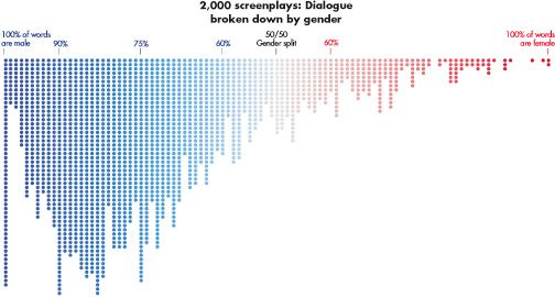 """An upside-down histogram titled """"2,000 Screenplays: Dialogue Broken-down by Gender."""" The horizontal axis is the percentage of words spoken by a given gender in a screenplay. The axis begins on the left hand with """"100% of Words are Male"""", reads """"50/50 Gender Split"""" directly in the middle, and ends on the right hand with """"100% of Words are Female."""" The axis also has a color gradient which transitions from bright blue (100% male) to grey (50/50 gender split) to bright red (100% female). The vertical axis shows the frequency count of screenplays that fall within each percentage. Each screenplay is represented by a colored dot.   The graph starts with a very high frequency count for """"100% of Words are Male"""" but shows the frequency count rapidly declining as the percentage of words that are female increases.   The full data are summarized in the following table: % by Gender Frequency Count  100% of Words are Male 54  99% 11  98% 12  97% 21  96% 33  95% 30  94% 38  93% 32  92% 36  91% 40  90% 56  89% 46  88% 47  87% 46  86% 50  85% 52  84% 51  83% 56  82% 52  81% 35  80% 45  79% 45  78% 45  77% 39  76% 34  75% 53  74% 44  73% 34  72% 45  71% 38  70% 33  69% 40  68% 34  67% 23  66% 31  65% 30  64% 25  63% 30  62% 25  61% 22  60% 23  59% 14  58% 25  57% 24  56% 13  55% 20  54% 17  53% 15  52% 11  51% 14  50/50 Gender Split 18  51% 17  52% 14  53% 20  54% 13  55% 10  56% 12  57% 13  58% 10  59% 11  60% 8  61% 14  62% 6  63% 5  64% 8  65% 10  66% 8  67% 9  68% 6  69% 13  70% 5  71% 12  72% 8  73% 3  74% 2  75% 7  76% 3  77% 4  78% 2  79% 0  80% 2  81% 1  82% 6  83% 6  84% 3  85% 2  86% 2  87% 3  88% 2  89% 4  90% 1  91% 0  92% 3  93% 1  94% 0  95% 0  96% 0  97% 1  98% 0  99% 1  100% of Words are Female 2"""