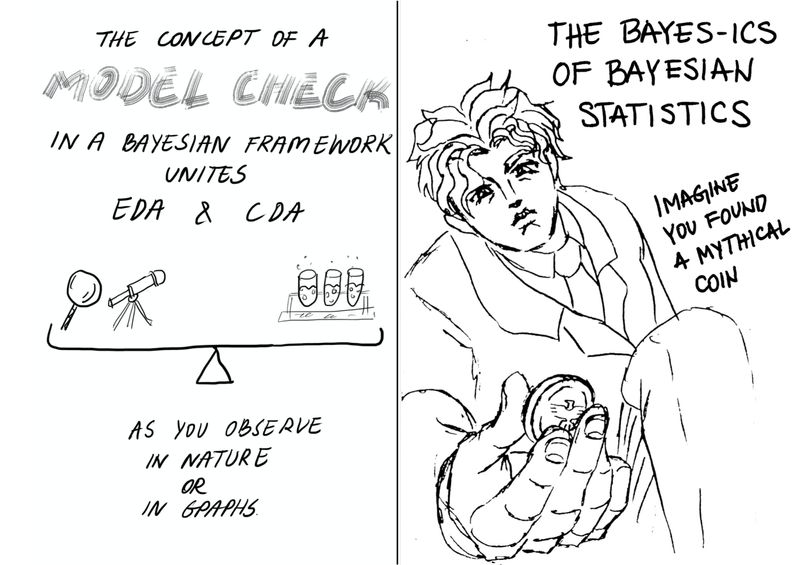 """Page 5  The text at the top of the page says """"The concept of a model check in a Bayesian statistical framework unites EDA and CDA..."""" The words """"model check"""" are written larger and in block letters, as on the front cover.The text at the bottom of the page continues on """"...as you make observations in nature or in graphs.""""  In the middle there is a balanced scale with a telescope and magnifying glass on one side and the beaker and test tubes on the other.  Front Cover - Bayes  The title text is """"The Bayes-ics [pronounced """"basics""""] of Bayesian Statistics"""".  A person holds out a coin, and the accompanying text prompts """"Imagine you found a mythical coin."""""""