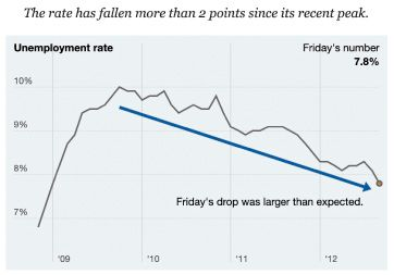 """A line graph from the New York Times based on the U.S. September 2012 Jobs Report which shows the unemployment rate over time. The title of the graph reads """"The rate has fallen more than 2 points since its recent peak."""" The horizontal axis lists the years from 2009 to 2012, increasing in 1-year increments, and the vertical axis shows the unemployment rate as a percentage. In the top right corner of the graph, it reads """"Friday's number: 7.8%."""" The graph has a light-blue background.  The line graph, denoted by a blue line, begins at an unemployment rate below 7% in late 2008, before reaching a peak of about 10% in late 2009, and then gradually decreases to 7.8% in late 2012, indicated by a closed orange dot. There is a downward pointing, dark blue arrow from the peak of the graph till the end of it, with a caption that reads """"Friday's drop was larger than expected."""""""