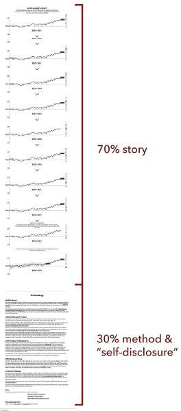 """The graphic shows various screenshots from a Bloomberg data journalism story titled """"What's Really Warming the World?,"""" stacked on top of one other. Most of the images show data visualizations except the last image, which is a screenshot of the study's methodology. To the right, a breakdown percentage of the study reads """"70% story"""" next to the graphs and """"30% method & self-disclosure"""" next to the methodology."""