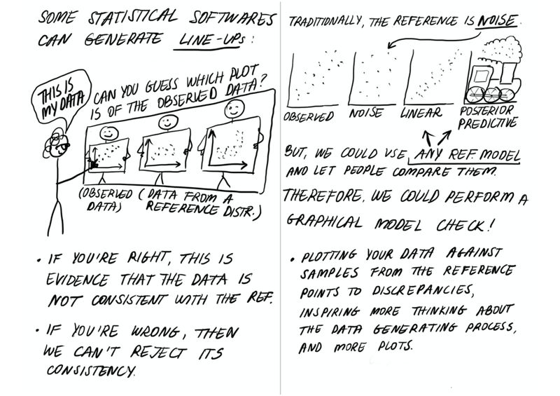 """Page 8  The title text states: """"Some viz softwares can generate line-ups."""" The word """"line-ups"""" is underlined.  A stick figure with curly hair and glasses faces a lineup of stick figures holding plots. The first is labelled """"observed data"""", while the other two are labeled """"data from a reference distr."""" The lineup is labelled: """"Can you guess which plot is of the observed data?"""" The stick-person points to the observed data and declares """"This is my data!""""  Two bullet points follow. The first: """"If you're right, this is evidence that the data is not consistent with the ref."""" And below it, the second: """"If you're wrong, then we can't reject its consistency.""""  Page 9  The title text states: """"Traditionally, the reference is noise."""" Below this are three plots, labeled """"observed,"""" """"noise,"""" """"linear,"""" and """"posterior predictive,"""" from left to right, respectively. Each plot shows a corresponding set of points, except the """"posterior predictive"""" plot, which displays the front end of a locomotive.The word """"noise"""" from the title is underlined and points to the plot labeled """"noise.""""  The text continues: """"But, we could use any ref. model and let people compare them. Therefore, we could perform a graphical model check!"""" The words """"any ref. model"""" are underlined and arrows point to the final two plots in the array above. This is followed by a single bullet point that reads: """"Plotting your data against samples from the reference points to discrepancies, inspiring more thinking about the data generating process, and more plots."""""""