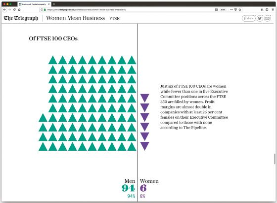 """A screenshot of a visualization of the top 100 FTSE CEOs from The Telegraph. The title of the visualization reads """"Of FTSE 100 CEOs."""" The visualization is split in half with green, upward-pointing triangles on the left representing men CEOs and purple, downward-pointing triangles on the right representing women CEOs. There are 94 green triangles whereas there are only 6 purple triangles, representing that men consist of 94% of the top 100 FTSE CEOs. There is also a caption to the side which reads """"Just six of FTSE 100 CEOs are women while fewer than one in five Executive Committee positions across the FTSE 350 are filled by women. Profit margins are almost double in companies with at least 25 percent females on their Executive Committee compared to those with none according to Pipeline."""""""
