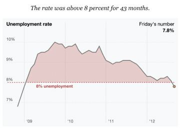 """An area chart from the New York Times. Similar to Figure 3.04a, it is based on the U.S. September 2012 Jobs Report, and it shows the unemployment rate over time. Here, the title of the graph reads: """"The rate was above 8 percent for 43 months"""" and has a dashed horizontal line starting at the 8% point on the vertical axis. Beneath the unemployment rate line and the horizontal dashed line is shaded in light red to indicate the number of years that unemployment was above the 8% threshold."""
