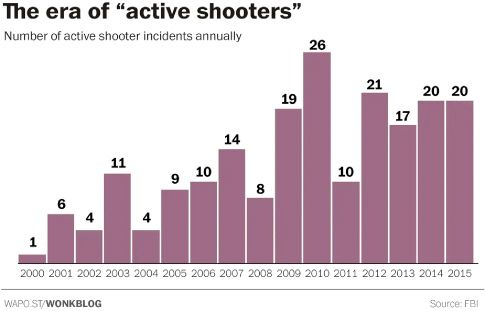 """A bar chart which shows the number of active shooters each year from 2000 to 2015. The title reads """"The era of """"active shooters"""""""" and shows the annual number of active shooters generally increasing over time, starting at 1 in 2000 and ending with 20 in 2015, peaking at 26 in 2010.   The full data are summarized in the following table:  Year Number of active shooters  2000 1  2001 6  2002 4  2003 11  2004 4  2005 9  2006 10  2007 14  2008 8  2009 19  2010 26  2011 10   2012 21  2013 17  2014 20  2015 20"""