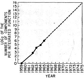 """A graphical representation of Moore's law. The horizontal axis is labeled """"Year"""" and lists all years from 1959 through 1975. The vertical axis is labeled """"Log2 of the number of components per integrated function,"""" beginning at 0 and ending at 16, increasing in increments of 1.   In the graph, a solid dashed line begins in 1959 at 0 and rises steeply to just below 3 in 1962, just above 4 in 1963, just below 5 in 1964, and right at 6 in 1965. At this point, the line transitions from a solid line to a dashed line, which constantly rises steeply till the end of the graph with an horizontal axis value of 1975, and a vertical axis value of 16. There is no available data after 1965; only predicted values are shown."""